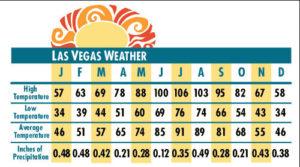 Las Vegas heat